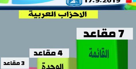 الاحزاب المنافسه للمشاركه تلقى قبولا لدى الناخب العربي في ال٤٨